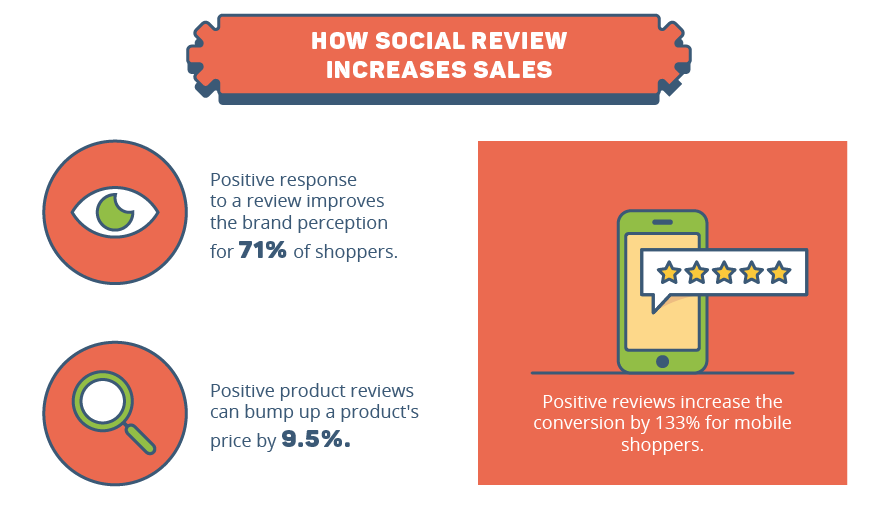how social reviews increase sales