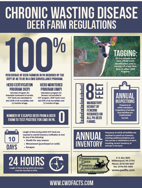 CWD Facts